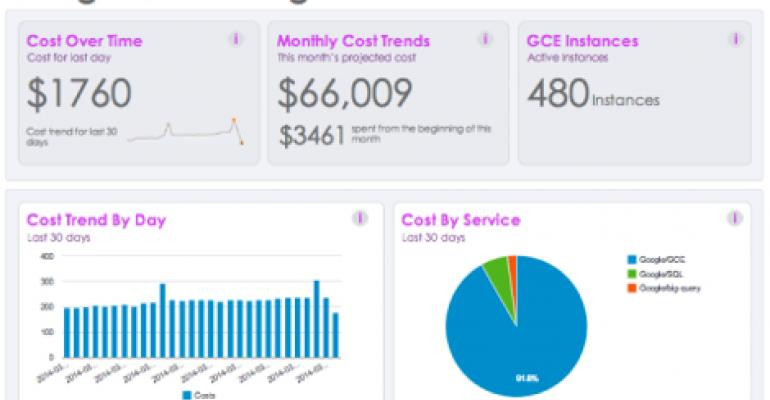 Cloud Cost Management Startup Cloudyn Raises $4M