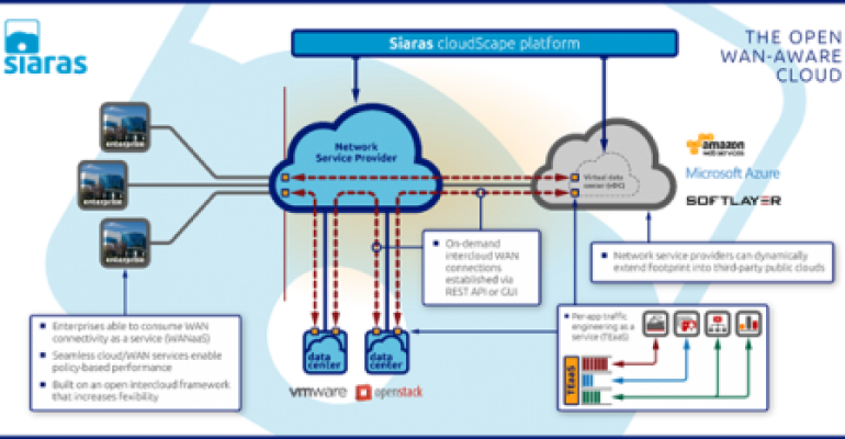 Siaras Launches WAN-as-a-Service for Interconnecting Clouds
