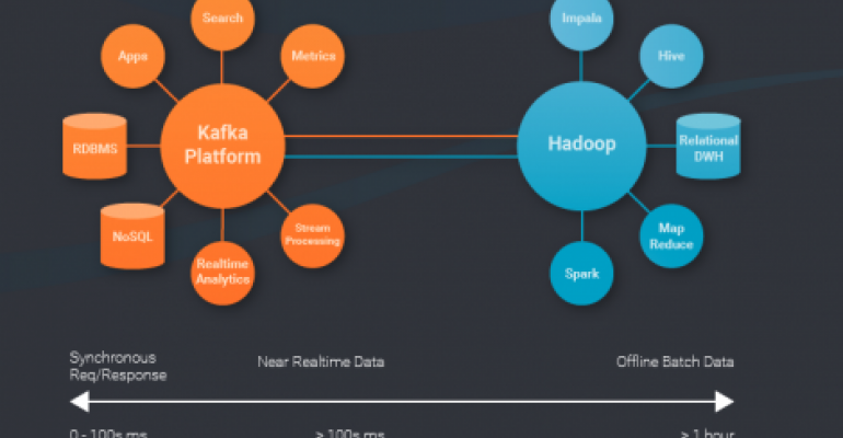 Confluent Raises $24M to Commercialize LinkedIn-Developed Apache Kafka