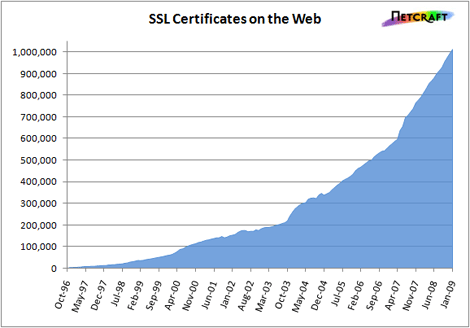 valid_ssl_growth