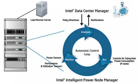 A diagram illustrating an implementation of Intel Power Manager.