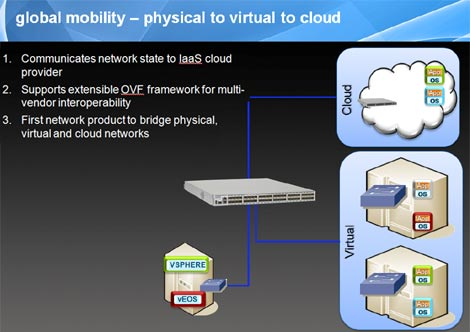 A diagram of how the Arista Networks vEOS manages assets across physical, virtual and cloud environments.