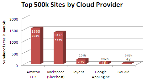 cloud_providers5