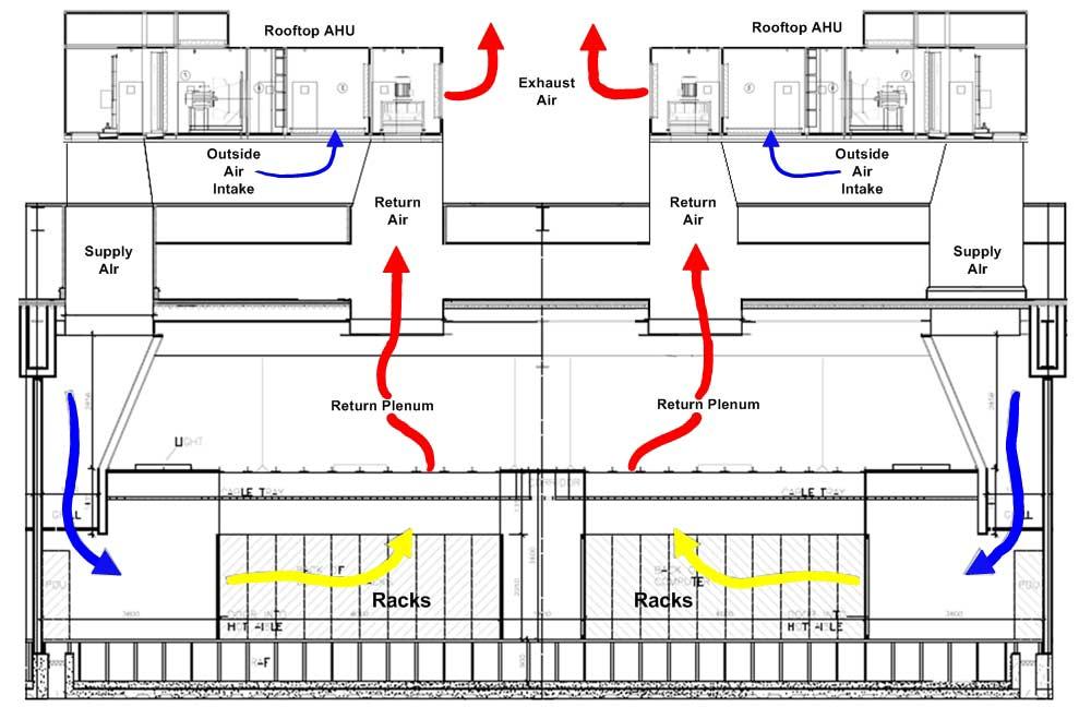 Dublin Data Center  Free Cooling Diagram