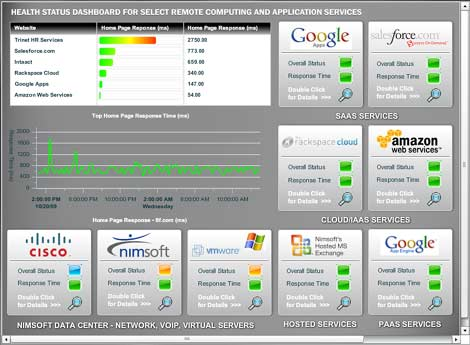 A look at the dashboard for Nimsoft NMS Unified Monitoring.