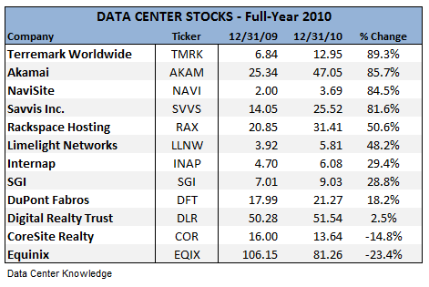 Top performing datacenter stocks for 2010