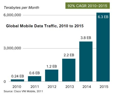 The Mobile Traffic Explosion and its Impact