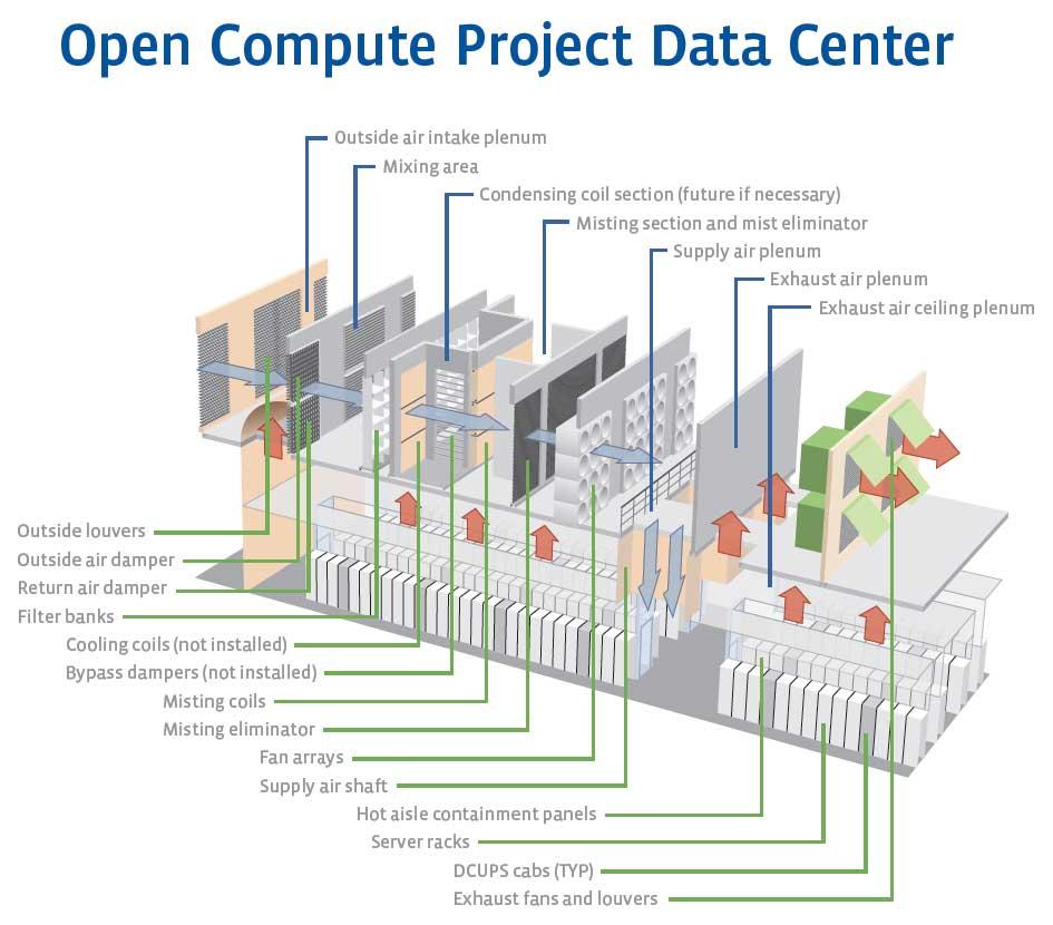 Data center layout design — img 2