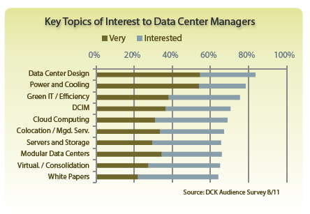 Key Topics of Interest - Data Center Design