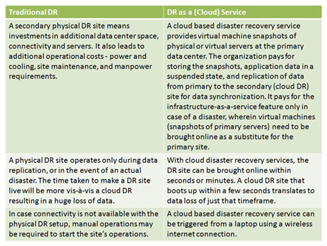 Traditional DR vs. DR as a (Cloud) Service