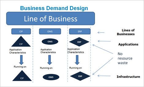 Business Demand Design
