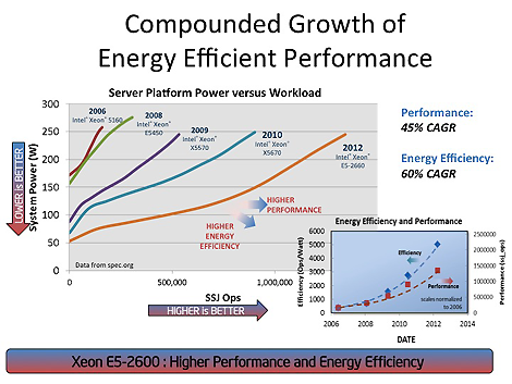 compounded-growth-energy-efficient-performance