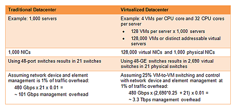 traditional-v-virtualized-data-centers