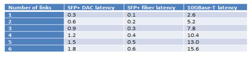 Benefits of Deploying SFP+ Fiber vs  10GBase-T   Data Center