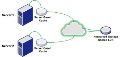 Servercache Figure 1