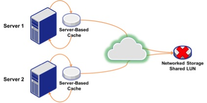 Server Cache Figure 3