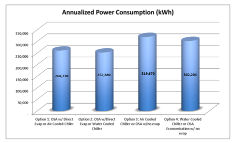 Annualized-Power-Consumption