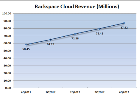 cloud-revenue-4q-2012