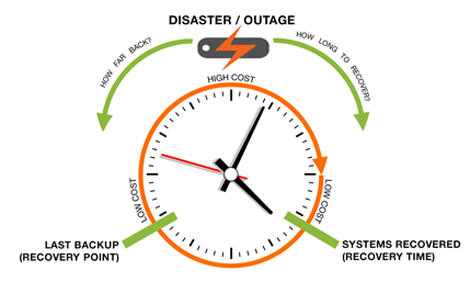 disaster_outage_timeline_tn