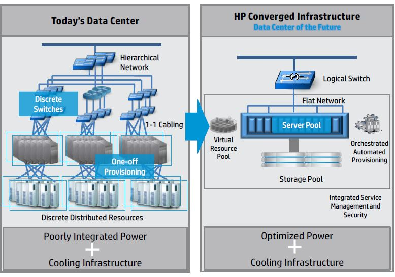HP Converged Infrastructure Reference Architecture Design