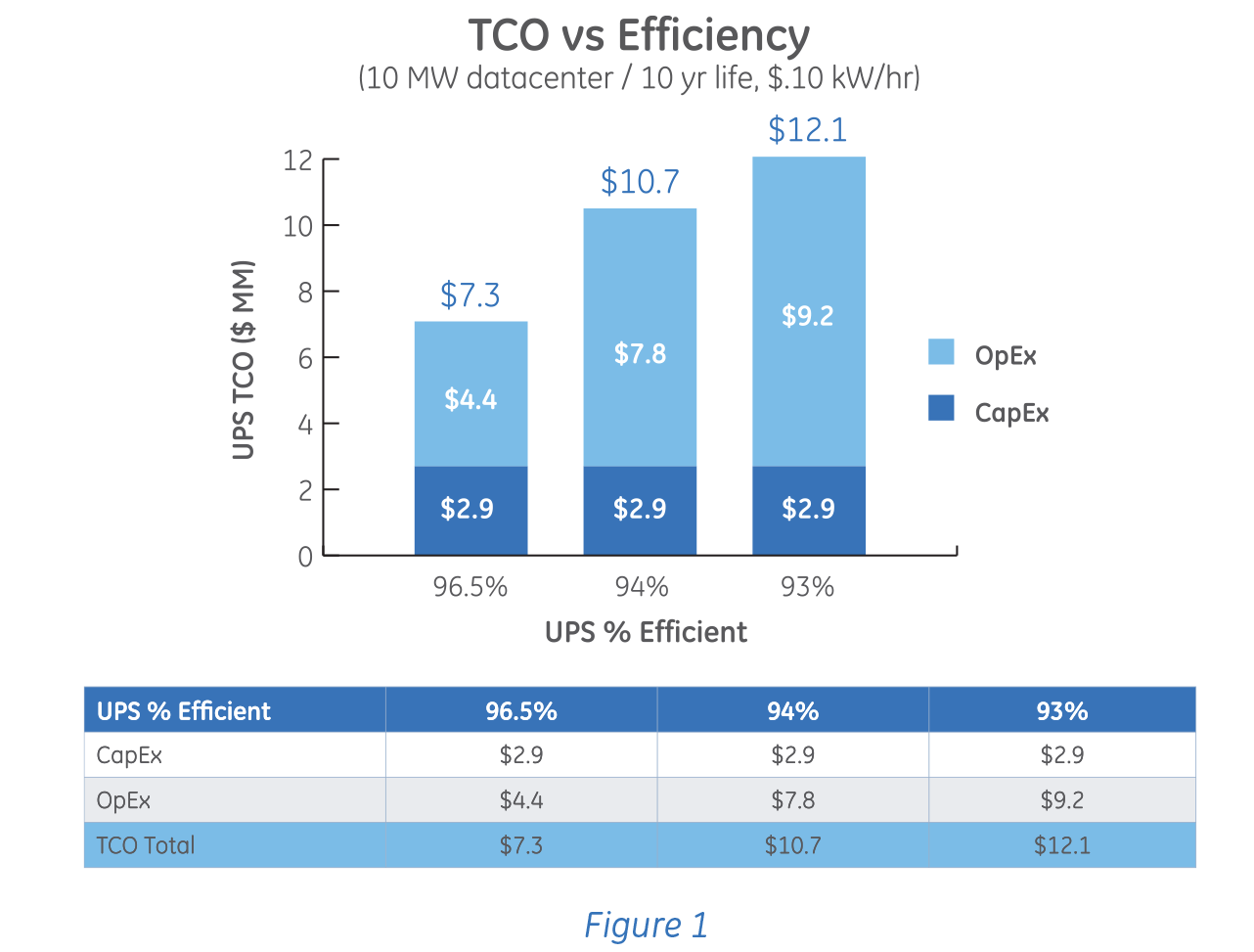 Total Cost Of Ownership >> Using A Total Cost Of Ownership Tco Model For Your Data