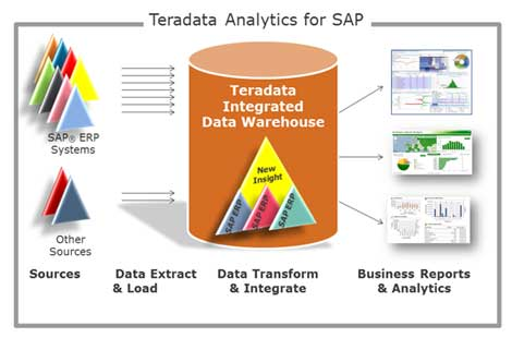 TD-Analytics-for-SAP