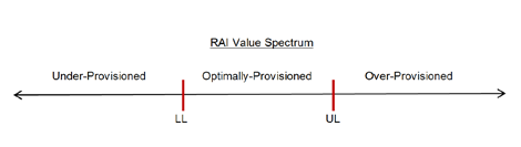 Figure 2: Assessment of Resource Allocation Performance based on RAI Values