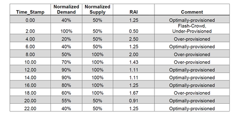 Table 2: Demand-Supply Profile for Resource Allocation and Corresponding RAI (Click to enlarge graphic.)