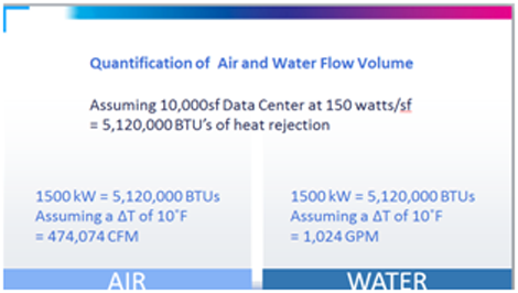 air-water-volume