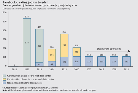 Facebook Sweden jobs report