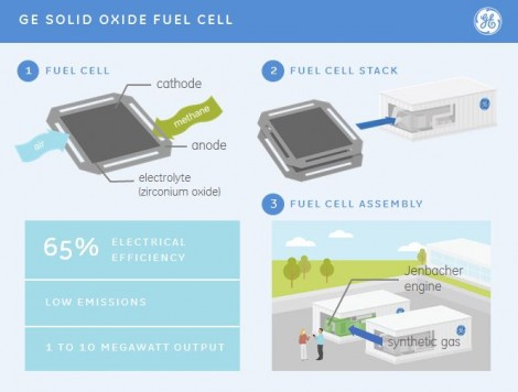 GE has reached a breakthrough when it comes to fuel cell technology (source: GE webpage)