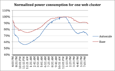 Normalized power consumption for one of Facebook's production web clusters with and without Autoscale.