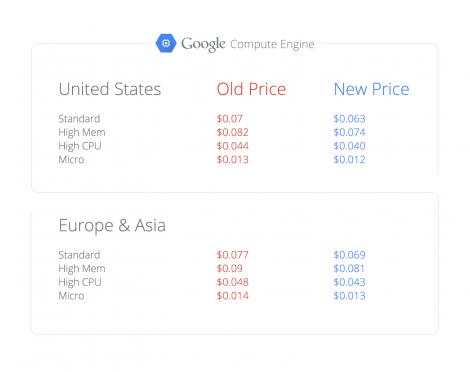 A list of all the recent Google Compute price cuts (source: Google Blog)