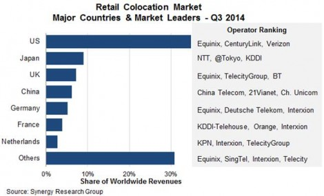 The colocation market is growing 10 percent worldwide on average, with the U.S. making up a third of the market (Source: Synergy)