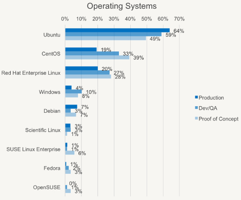 OpenStack OS ranking 2014