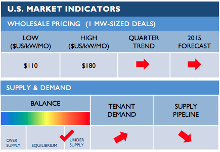Despite healthy market dynamics, wholesale pricing was soft and flat during most of 2014. Market maturity suggests firmer wholesale pricing in 2015.  (Source: Cushman & Wakefield Data Center Snapshot Winter 2015)