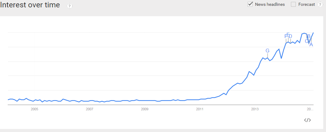 Interest in Big Data over time (source: Google Trends)