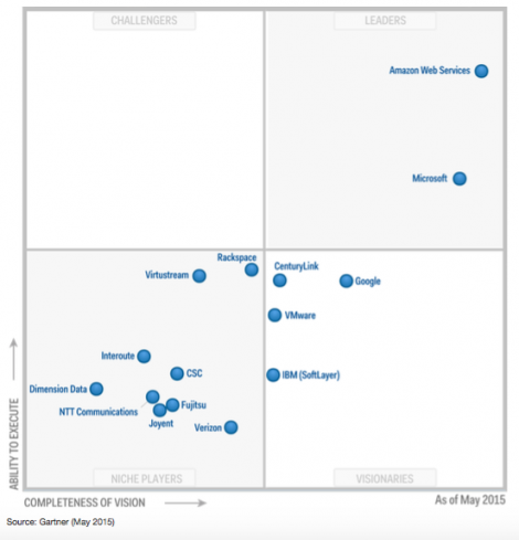 The Gartner Magic Quadrant for IaaS 2015 shows last year's cluster is breaking up, and AWS still in the clear lead (image: Gartner)