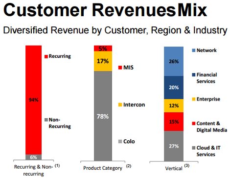 Equinix customer revenue mix slide