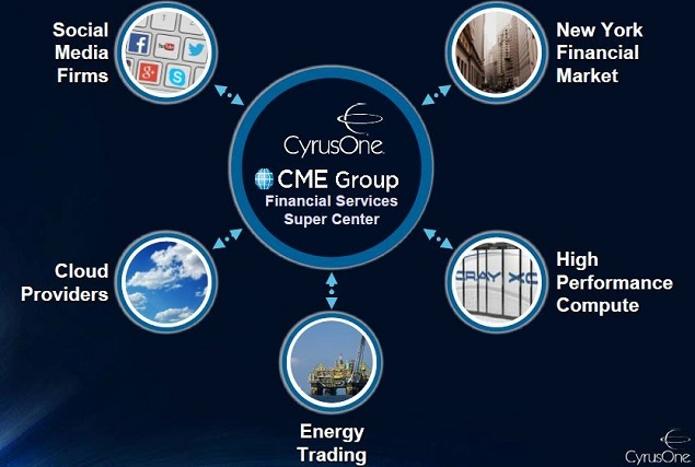 CONE - InvDay s63 snip CME Group