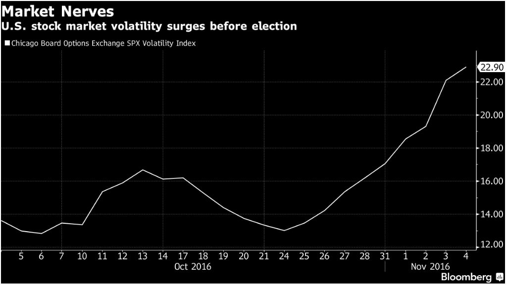 Bloomberg - CBOE volatility spike prior to election
