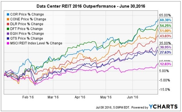 DCK - ychart 1H2016 DC REIT Outperformance
