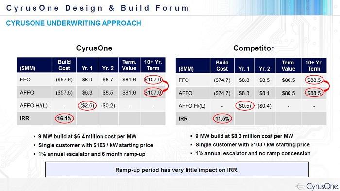 Cyrusone March  Design Build Forum