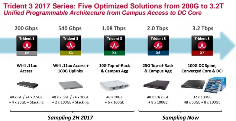 Broadcom's New Switches to Supercharge Virtual Data Center
